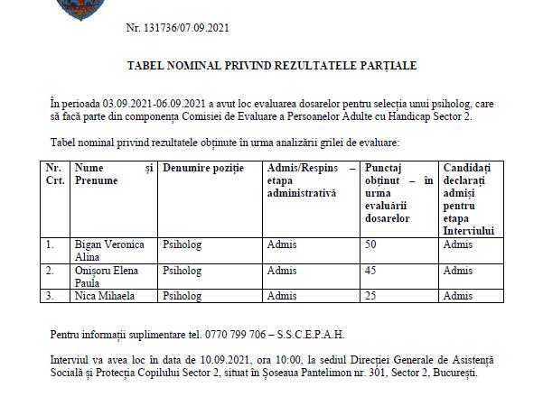 Tabel nominal privind rezultatele partiale obținute în urma analizării grilei de evaluare pt psiholog, membru C.E.P.A.H. sector 2